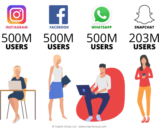 Social Stories from Facebook, Instagram, Whatsapp and Snapchat