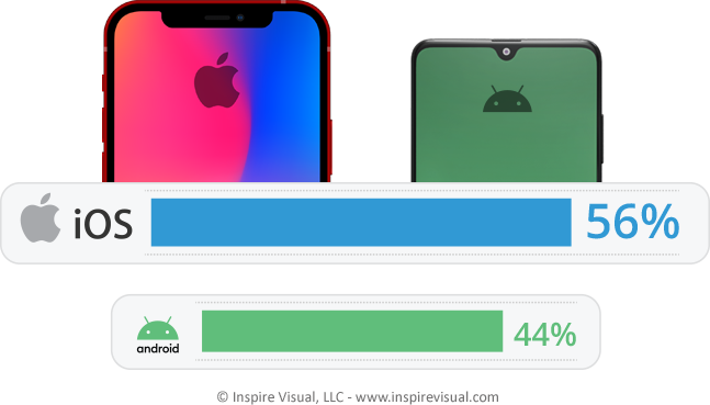 iOS has a greater North American market share than Android.