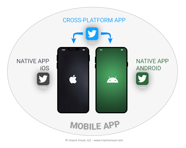 Native and cross-platform apps